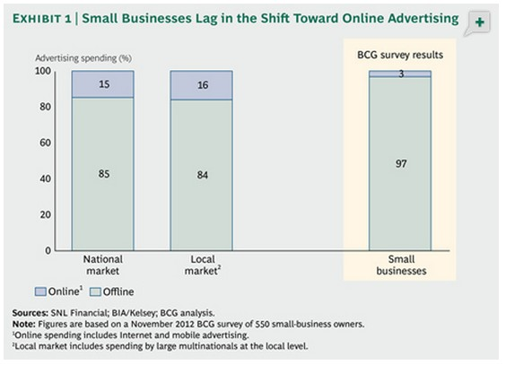 Why So Many Business Owners Are Not Marketing Online (Hint: It's Not Always Their Fault)